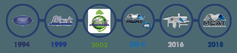 MCAT a través de los años como fabricantes de sistemas de ventilación y extracción industrial en México