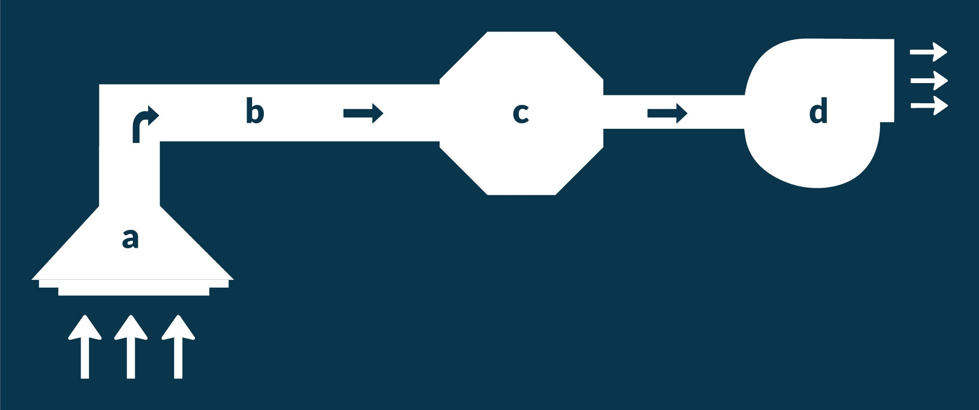 diagrama de extracción localizada